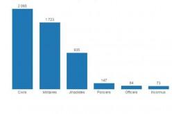 Rapport-ISCR & BBC: Plus de 5 000 personnes tuées par le terrorisme en novembre