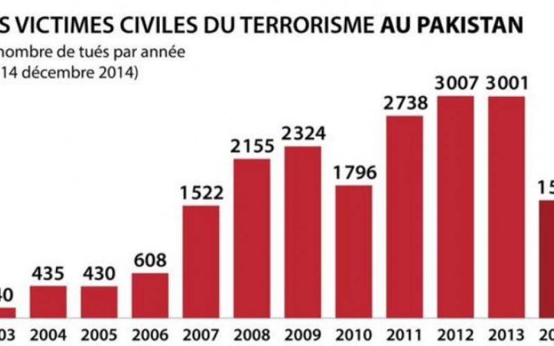 Des milliers de victimes d'attentats au Pakistan depuis 2007