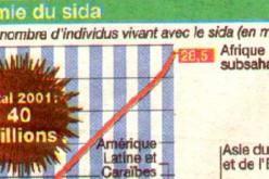 L'épidémie de sida en chiffres