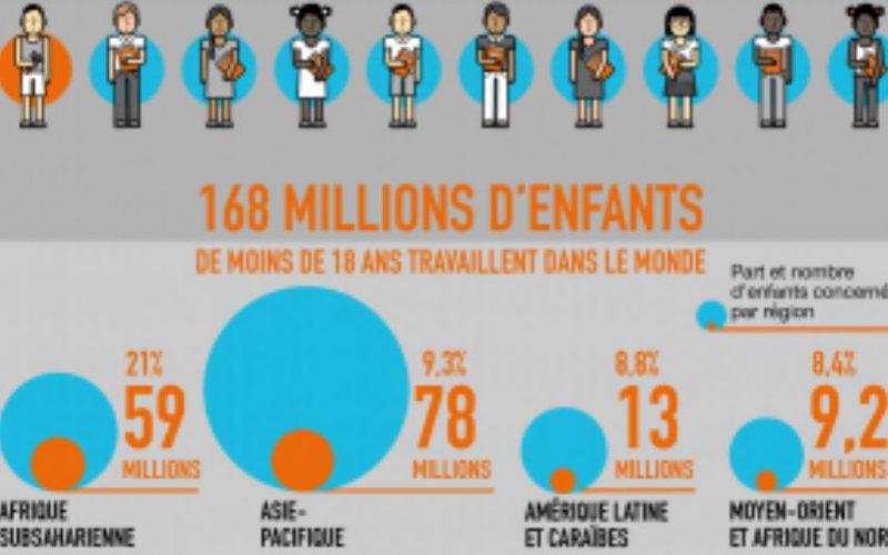 En 2017, tous les enfants devraient avoir accès à une éducation. Mais, ce n'est pas le cas: 168 millions d'enfants sont encore forcés de travailler.